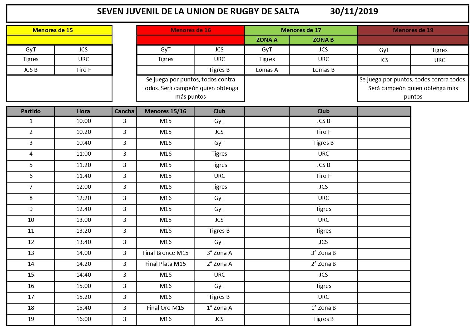 Fixture del Seven Juvenil de la Unión de Rugby de Salta