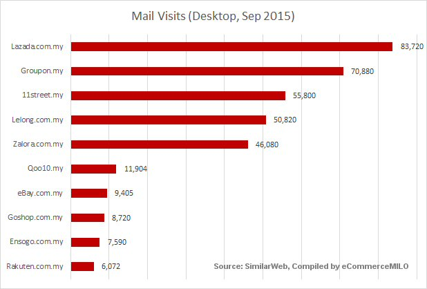 Top e-commerce sites by mail visits