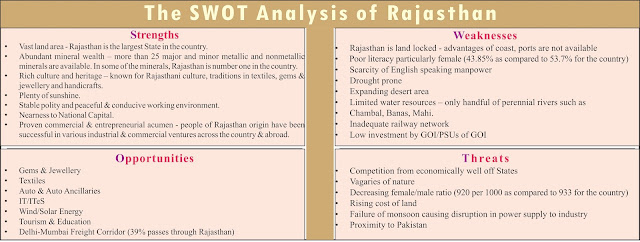 SWOT Analysis of Rajasthan