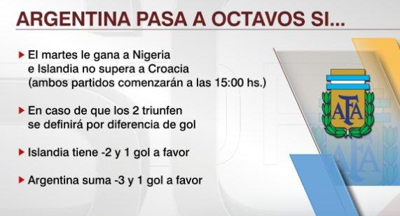 ¿Qué necesita Argentina para pasar a Octavos del Mundial de Rusia?