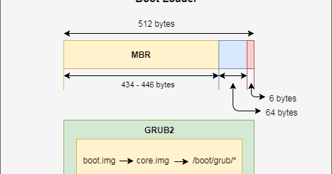 Step by Step Linux boot process with GRUB2 and systemd in RHEL 7