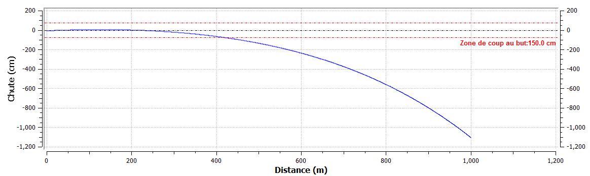 Survivre au chaos les principes de base du tir de pr cision for Table balistique 6 5x57
