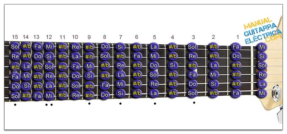 Todas las Notas de la Guitarra (Zurdo)