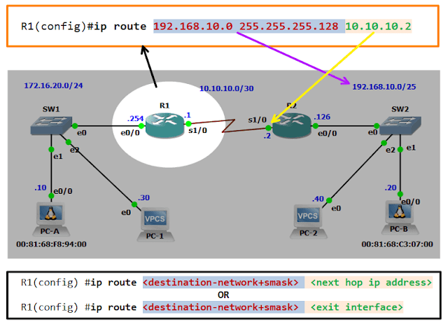 Basic Configuration Static Route