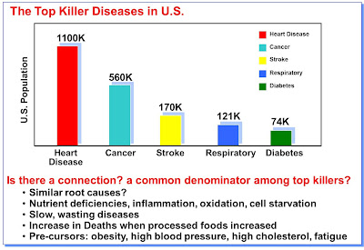 Heart Disease: Number 1 Killer