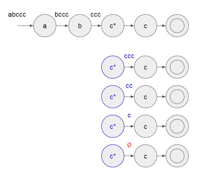 考慮 '' 符號的特別處理,進入到 'c' 狀態的輸入字串為 'ccc',考慮消耗各種可能,將 'ccc', 'cc', 'c', 以及 '∅' 丟入到下個狀態進行判斷