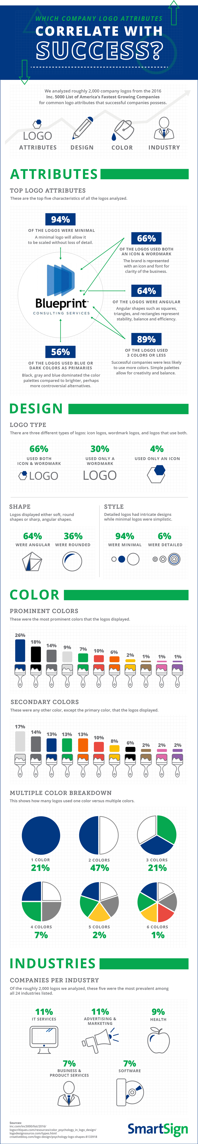 Which Company Logo Attributes Correlate with Success? - #Infographic