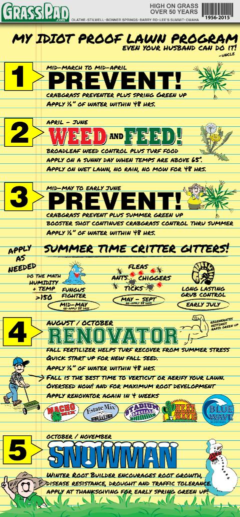 Grass Pad's Idiot Proof Lawn Care Program