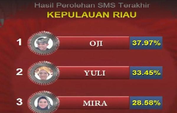Liga Dangdut Indonesia Kepulauan Riau