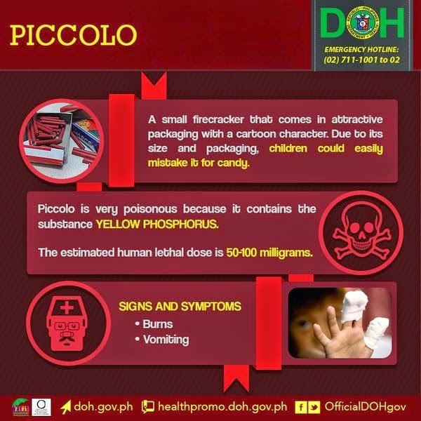 DOH: Piccolo is still the top cause of fireworks injuries, 67 percent