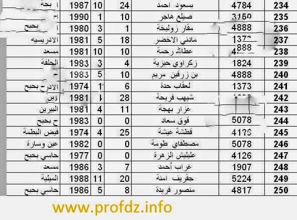 نتائج مسابقة توظيف الأساتذة 2014 لولاية الجلفة 15.jpg