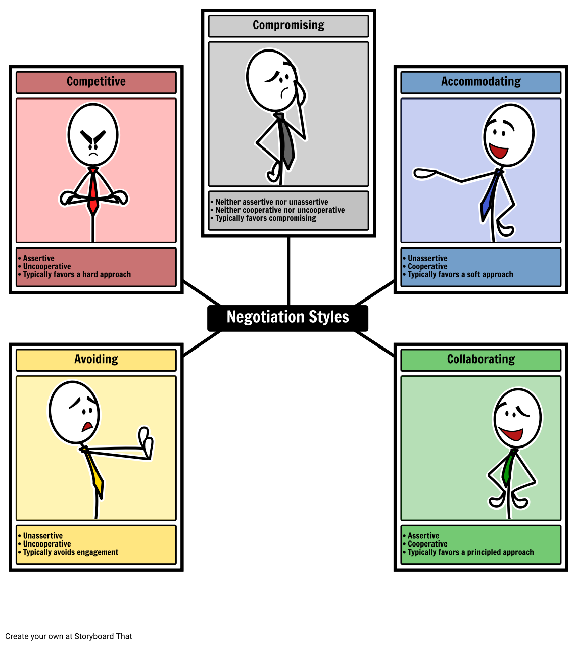 Comparetion of commercial negotiations style between