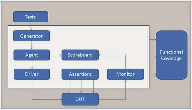 ASIC with Ankit: System Verilog ertions (SVA) – Types ... Advantages Of Block Diagram on