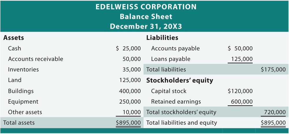 Doc400210 Statement of Retained Earnings Sample Statement of – Basic Balance Sheet Example