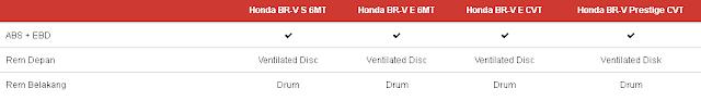 Spesifikasi Lengkap Honda B-RV Riau,Pekanbaru  Honda Soekarno-Hatta Pekanbaru  Sales Honda Pekanbaru  Info Harga ,Promo, Kredit Honda B-RV Riau, Pekanbaru