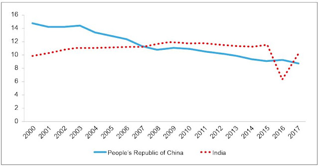 Figure 3: Cash in Circulation in the People's Republic of China and India (% of GDP)
