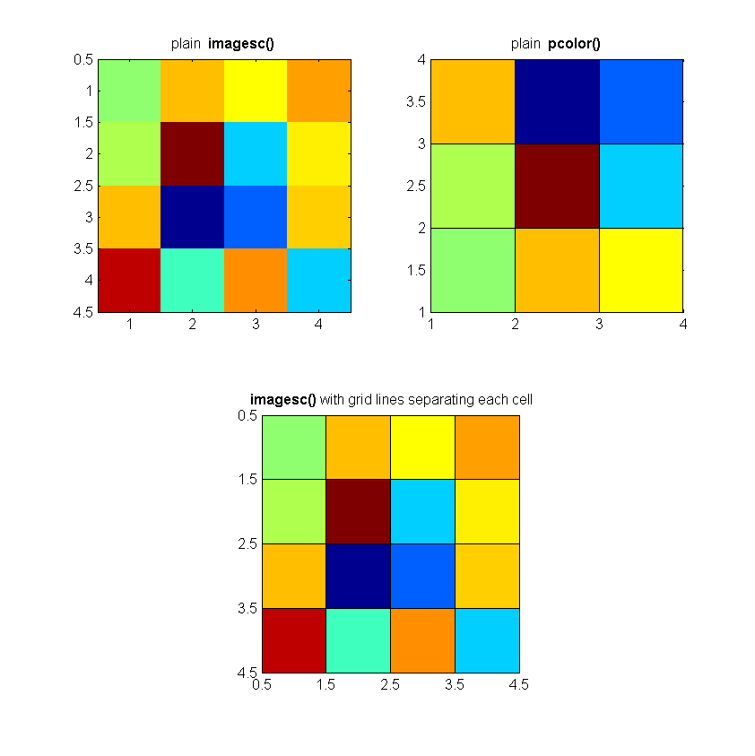 Corner: Displaying grid lines in imagesc() function in Matlab