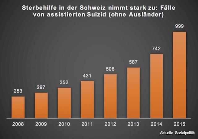 Sterbehilfe In Schweiz