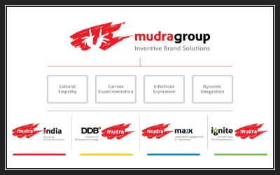 Mudra Communications Pvt Ltd-a-top-advertising-company-for-branding-solutions-400x250