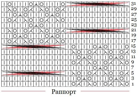vyazaniespicami uzorispicami ajurnieuzori kopilkauzorov shemauzora opisanieuzora opisanievyazaniya shema