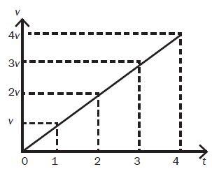 waktu (t) sebagai sumbu datar (horizontal) jarak (s) sebagai sumbu tegak (vertikal)