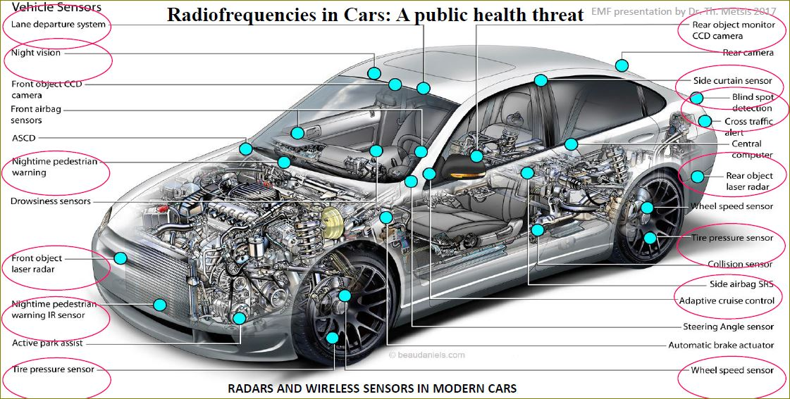 Electromagnetic Radiation Safety Hybrid Amp Electric Cars