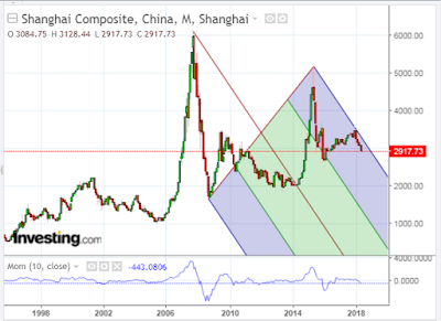 Vulnerability Intensifies For China's Shanghai Index