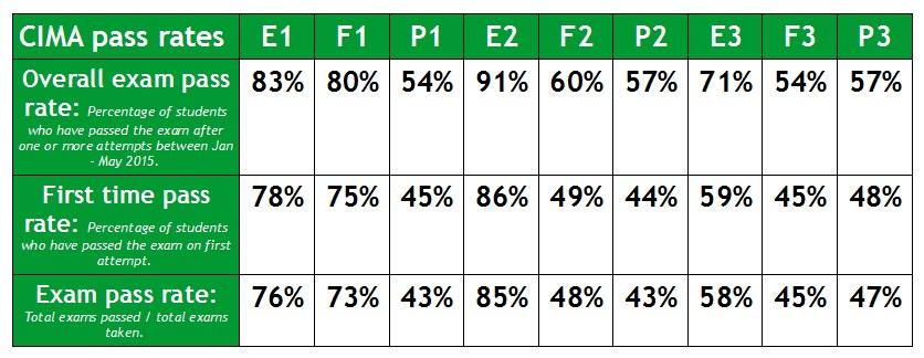 Case study cima pass rates - CIMA Operational Level - E1 - F1 - P1