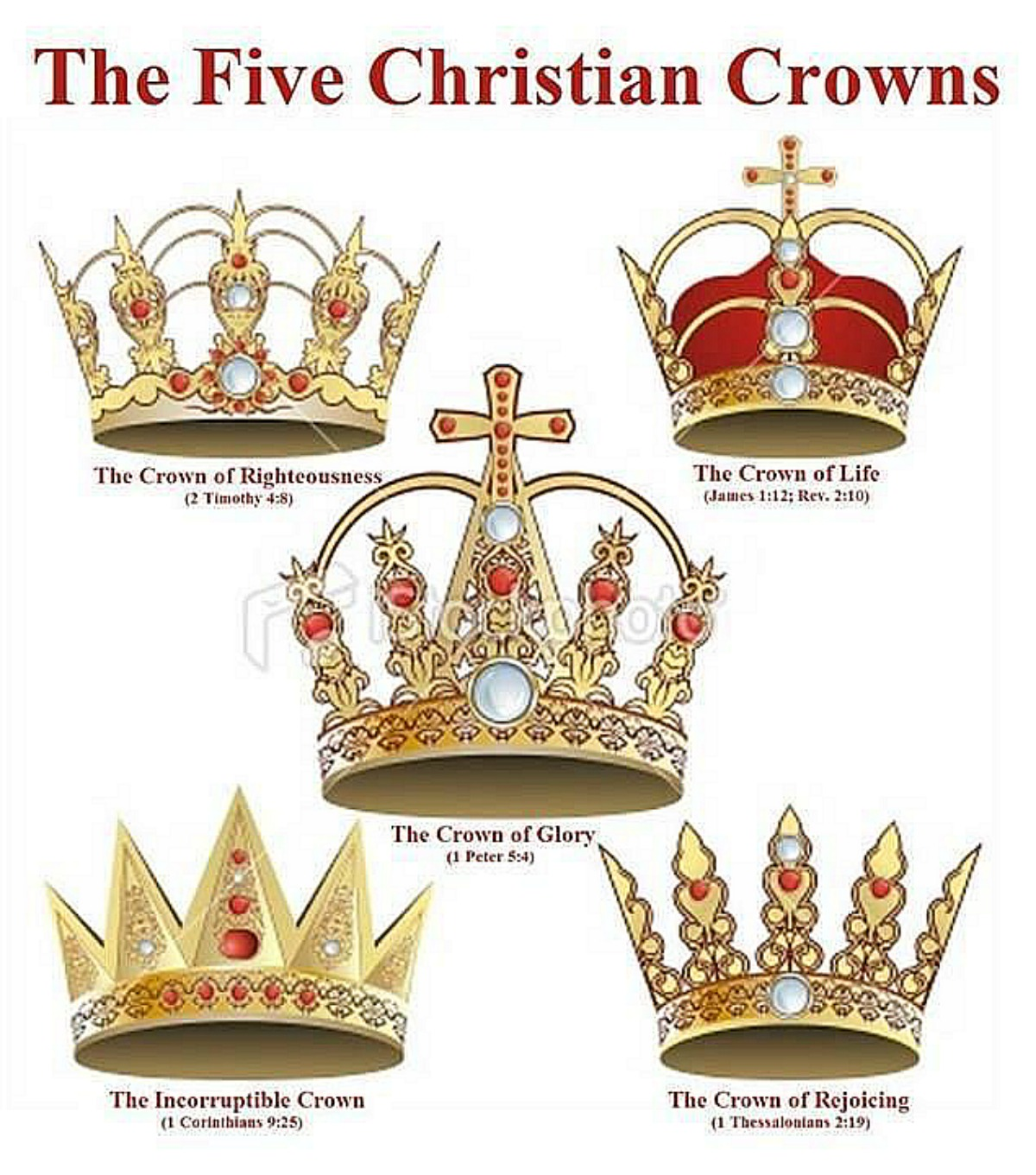 Various Descriptions of Crowns Awaiting Believers. These are the five crowns mentioned in the New Testament.
