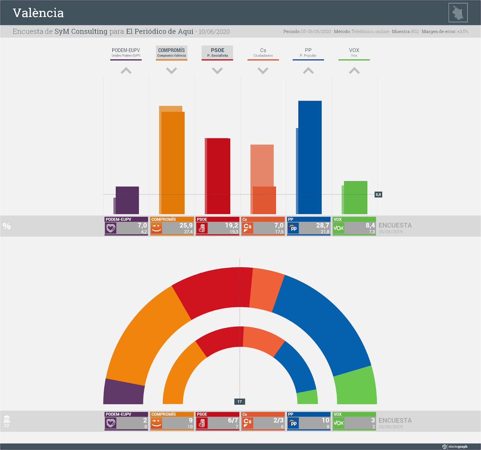 Gráfico de la encuesta para elecciones municipales en València realizada por SyM Consulting para El Periódico de Aquí, 10 de junio de 2020