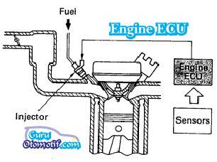 Macam-Macam Sistem Kontrol Pada TCCS (Toyota Computer Controlled System)