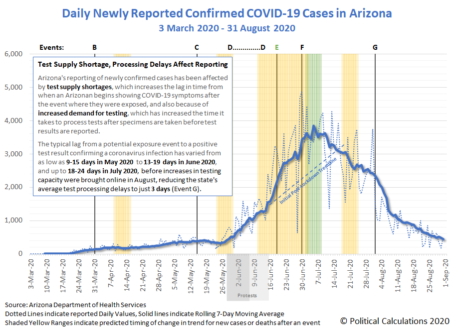 Daily Newly Reported Confirmed COVID-19 Cases in Arizona, 3 March 2020 - 31 August 2020