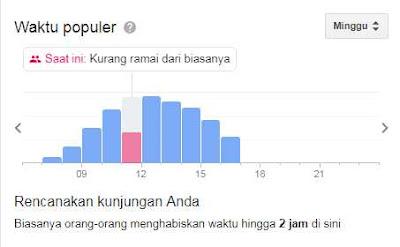 Data Grafik Small World Purwokerto