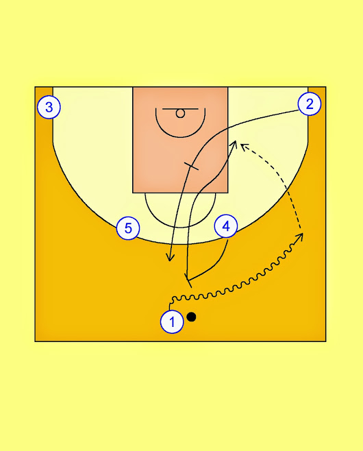 Pick'n'Roll. Resources for basketball coaches.: Real Madrid Horns Offense (2)