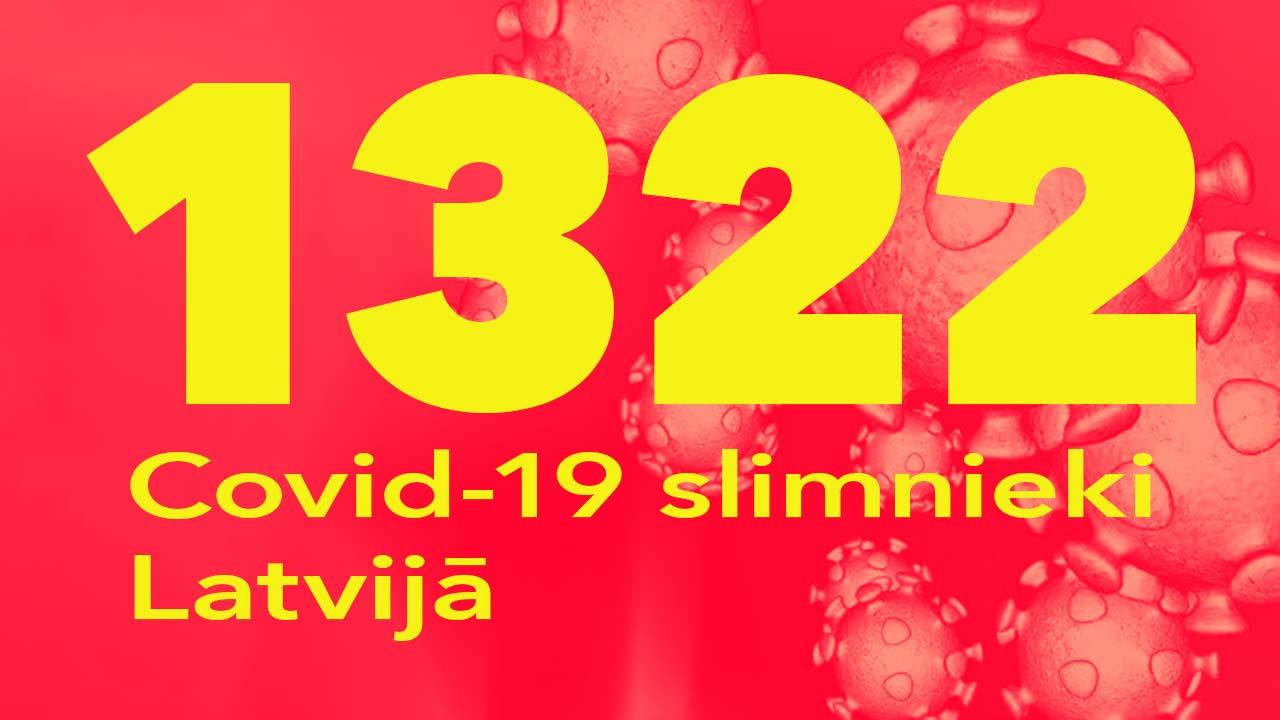 Koronavīrusa saslimušo skaits Latvijā 16.08.2020.