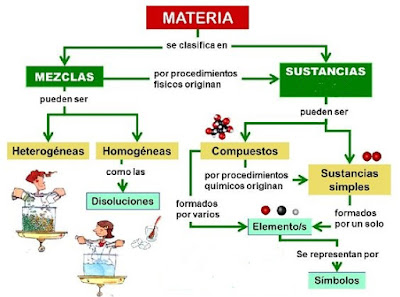 Mapa conceptual de Química
