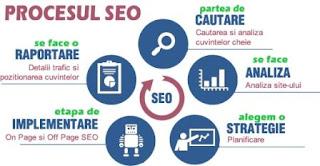 Panduan SEO Blog untuk Trafik Pertama Google - Tips SEO Killer