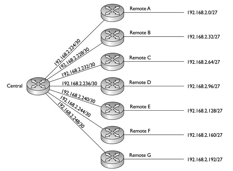 Blog LabCisco: Calculando Sub-Redes de Tamanho Variável (VLSM)