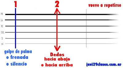 gráfico de contratiempo en guitarra