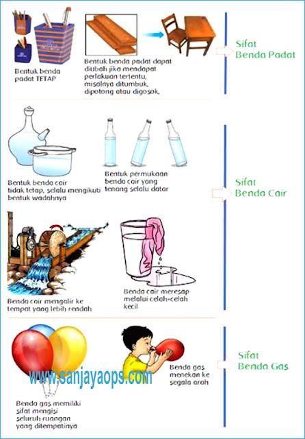 Kunci Jawaban tema 7 kelas 5 halaman 16