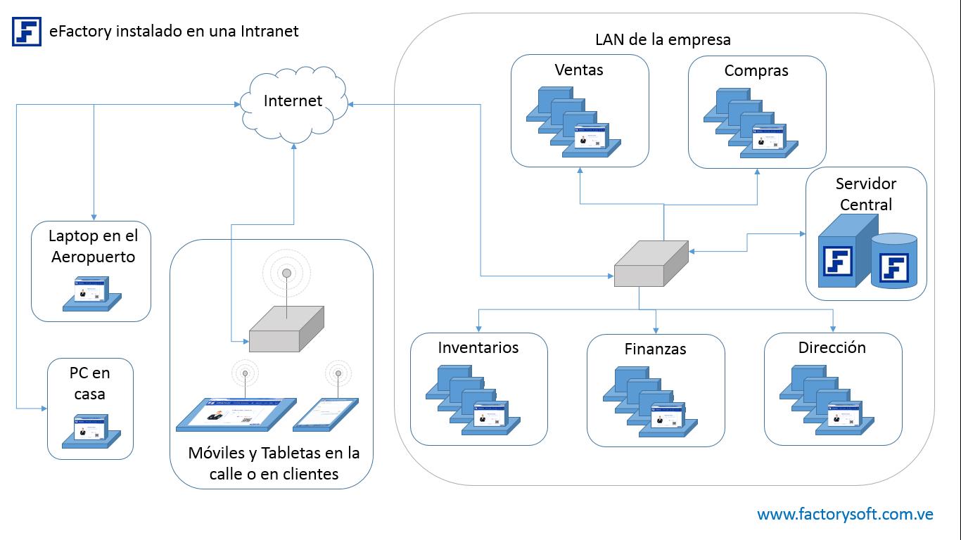 eFactory en un Servidor Interno dentro de la LAN de la Empresa - Ventajas de usar eFactory ERP/CRM en la nube
