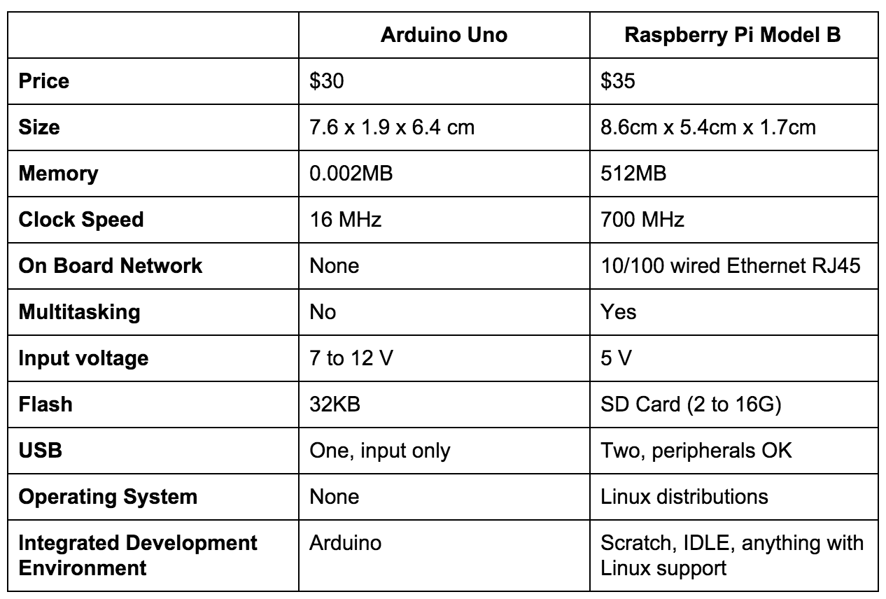 The khmd raspberry pi vs arduino uno showdown