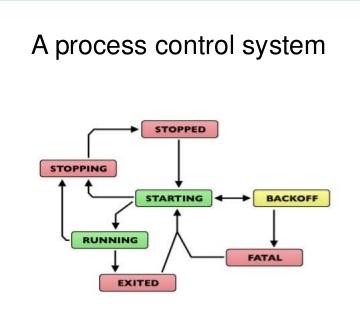 Supervisor: A Process Control System