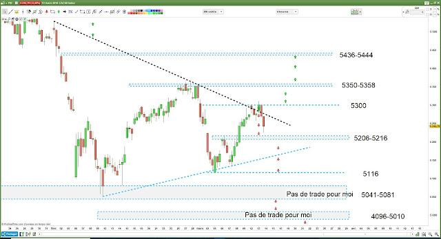 Matrice de trading bilan CAC40 [13/03/18] $CAC