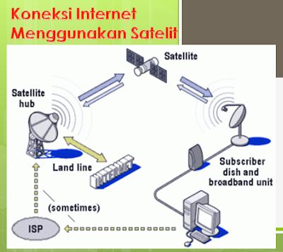Koneksi Internet Menggunakan Satelit
