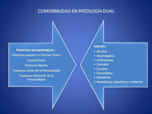 la patologia dual consiste en un trastorno psicopatológico unido a una adiccion