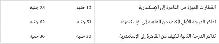 جدول بالزيادات الجديدة المقترحة في أسعار السكك الحديدية