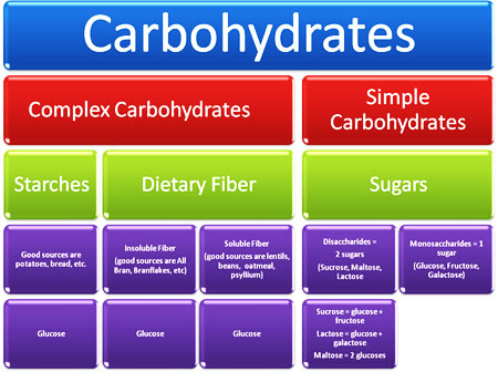 Healthy Bites and More....: Carbohydrates