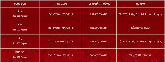 Cuộc đua PP Money 1.4 tỷ VND tại 12Diamond Club 3