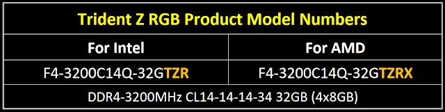 Совместимость памяти G.SKILL Trident Z RGB с AMD Ryzen